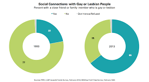 prri 2014 lgbt issues social connections w gay or lesbian ppl