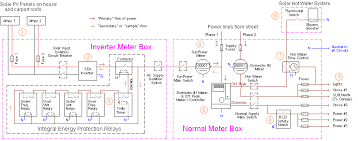 connection diagram of house wiring   wiring schematics and diagramscircuit electrical residential house wiring diagram inverter meter box on diagrams with normal