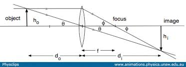 lenses and images  physclips   lighta ray diagram for a converging lens  used to derive the lens equation