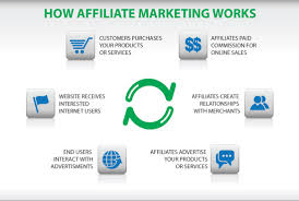 https://my.wealthyaffiliate.com/training/how-to-make-money-online-the-process-explained/a_aid/1774de75