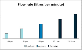 Pressure and flow rate - Watercare