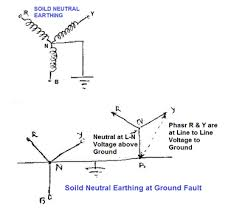 types of neutral earthing in power distribution electrical notes a relatively high fault current will flow thus insuring that circuit breakers or fuses will clear the fault quickly and therefore minimize damage