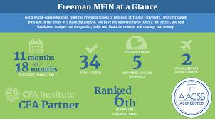 masters in finance degree programs ms finance new orleans master of finance infographic
