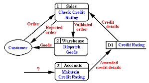 uwe cems   data flow diagramsredrawing the diagram makes it clear that process       maintain credit rating     requires some input   if it is to produce output