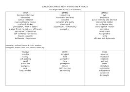 hamlet character essay  www gxart orgcharacter descriptions – hamlet mr wilson s english classcharacter descriptions – hamlet