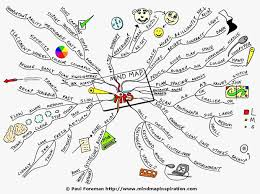 Mind Map   Lauren Key     s AS Blog New Mind Map  wf bya   Mind Map   Lauren Key     s AS Blog New Mind Map  wf bya  Daily Teaching Tools