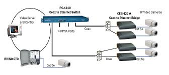 readylinksip video using a hardened gigabit ethernet ring readylinks provides a solution for ip ethernet aggregation   the ipcoax   the ipcoax is a  port