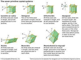 <b>Axis</b> of fourfold symmetry | physics | Britannica