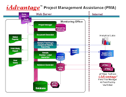 american agricultural services   about iadvantage™please see the diagrams illustrating iadvantage™ project management assistance  pma