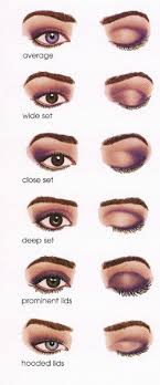 here is a quick guide on how to put on eyeshadow for diffe eye shapes there are more eye shapes but honestly a lot of makeup guides are euro centric