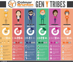 going tribal in five years 18 gen y consumers will make up almost a quarter 24 percent of the overall market