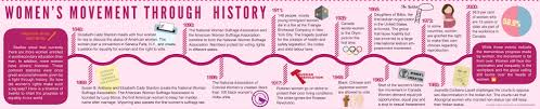 time line of women through history women poster womens rights history poster google search
