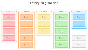 affinity diagramaffinity diagram template  example