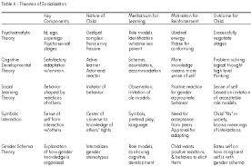 Master     s Dissertation   The Effectiveness of Online Brand Communities