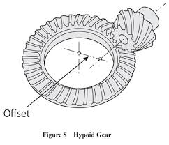 Image result for 2.Hypoid gears