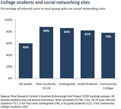 College students and technology   Pew Research Center Pew Internet   American Life Project College students and social networking sites