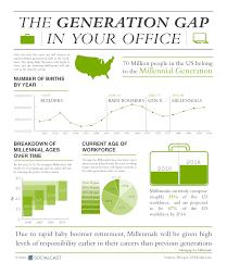 generation gap essay infographic derek e baird barking robot barking robot infographic derek e baird barking robot barking robot middot generation gap essay