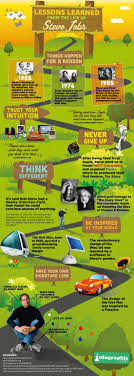17 best images about steve jobs bottles of water covers a wide variety of areas from career to relationships to big and small things of daily life infographics on apple s steve jobs