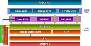 block diagramfigure  dooroos embedded operating system block diagram
