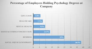 my blueprint academic plan in psy ipfw a survey conducted by the ipfw psychology department in 2014 asked area employers about skills they value most in their employees the table below shows the
