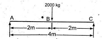 how to draw shear force  amp  bending moment diagram   simply    shear force  bending moment  simply supported beam  example