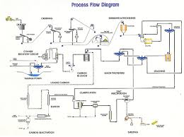 the process flow diagram    image   mining technologythe process flow diagram