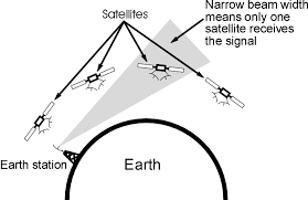 communications satellites technology    radio electronics comseparating satellites by position