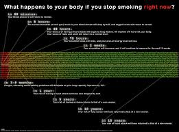 vapor for e cigarettes what happens to your body when you stop what happens to your body when you stop smoking right now penn smoking cessation study the cause and effect of smoking essay depression survey for students