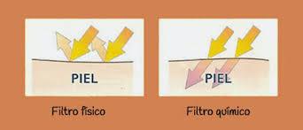 Resultado de imagen de filtro solar
