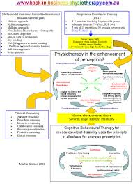 mechanical traction multimodal approach to treatment of musculoskeletal conditions