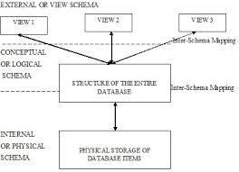 introduction to dbms   dbms   eazynotesviews of database
