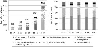 relationship between the chinese tobacco industry and academic figure