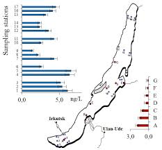 POPs monitoring system in <b>Lake</b> Baikal – impact of time or the <b>first</b> ...
