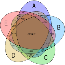 file symmetrical  set venn diagram svg   wikimedia commonsother resolutions  × pixels