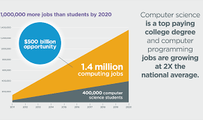 analysis the exploding demand for computer science education and demand