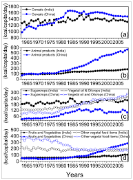 sustainability full text changes in arable land demand no
