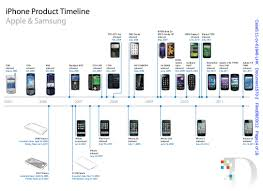 Apple's Case Against Samsung in Three Pictures - John Paczkowski ...