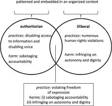 What authoritarianism is … and is <b>not</b>:∗ a practice <b>perspective</b> ...