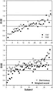 Markers of the Validity of Reported Energy Intake | The Journal of ...