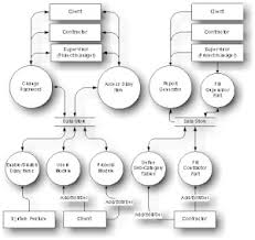 payroll data flow diagram   group picture  image by tag    payroll data flow diagram