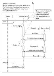 uml   software for sequence diagrams    stack overflowalt text