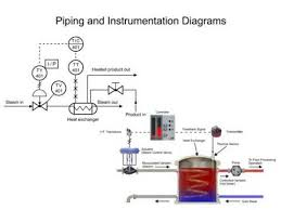 piping and instrumentation diagrams   youtubepiping and instrumentation diagrams