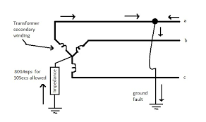 choosing between resistor and reactor for neutral ground impedance ground fault current path