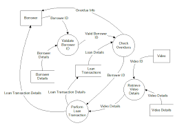 designing solutions   it wikia data flow diagram is a graphical method of representing a system that uses a number of processes together   inputs  outputs and storage