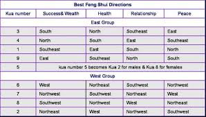 auspicious directions calculate feng shui kua