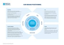 a brand positioning statement template brand strategy a brand positioning statement template brand strategy frameworks methodologies and artifacts british council projects and search