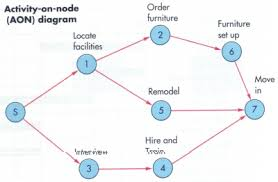 ba chap  project managementof particular interest to managers are the paths in a network diagram  a path is a sequence of activities that leads from the starting node to the ending