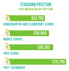 how to become a teacher is an important consideration when embarking on any new career path here s a breakdown of salaries for various teacher positions according to the u s