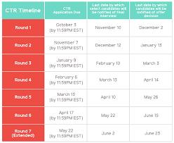 capital teaching residency kipp dc ctr application timeline chart 1