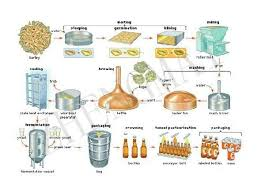 beer making diagram   printable wiring diagram schematic harness        beer brewing process diagram on beer making diagram